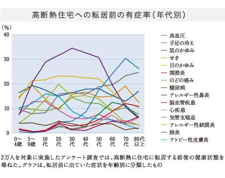 高断熱住宅への転居前の有症率(年代別)