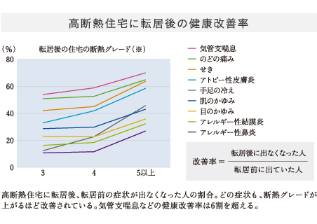 高断熱住宅に転居後の健康改善率