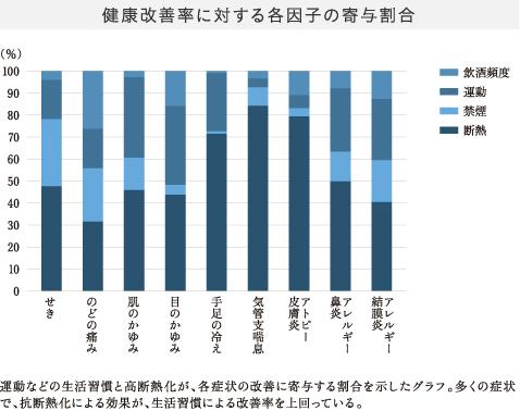 健康改善率に対する各因子の寄与割合